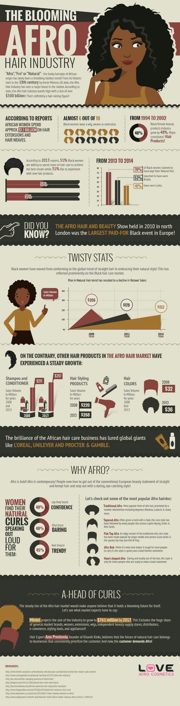 Afro hair is booming business